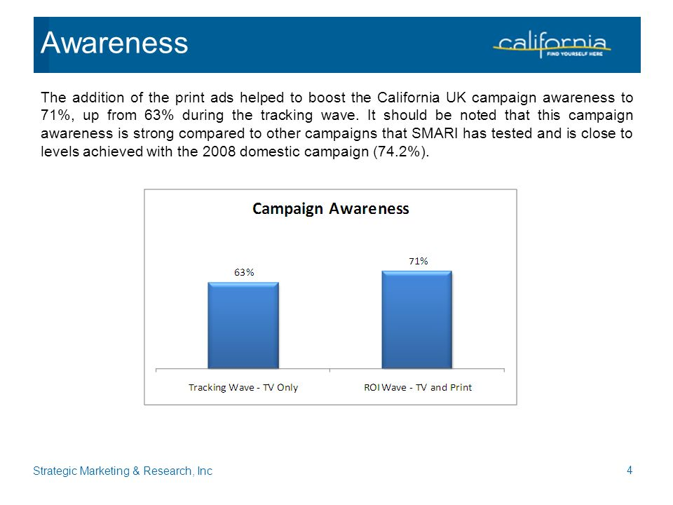 The addition of the print ads helped to boost the California UK campaign awareness to 71%, up from 63% during the tracking wave.