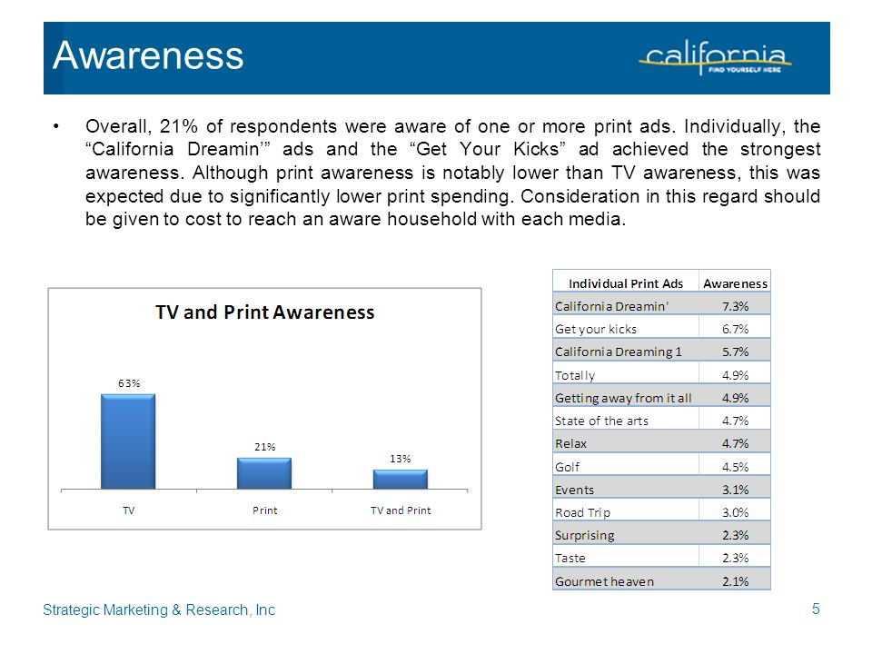 Overall, 21% of respondents were aware of one or more print ads.