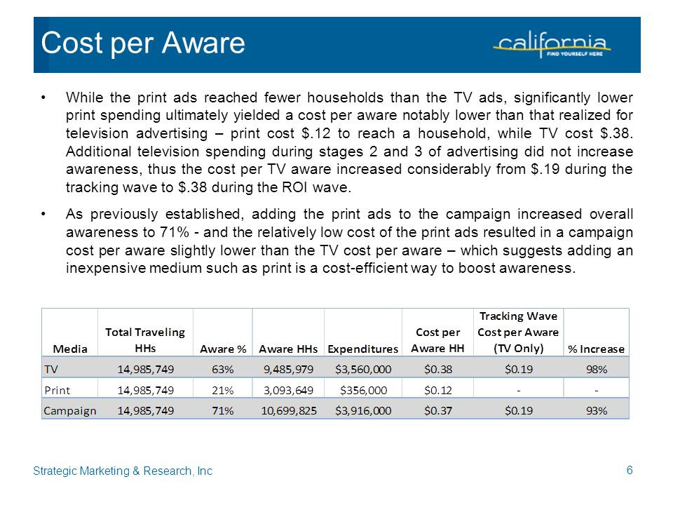 While the print ads reached fewer households than the TV ads, significantly lower print spending ultimately yielded a cost per aware notably lower than that realized for television advertising – print cost $.12 to reach a household, while TV cost $.38.