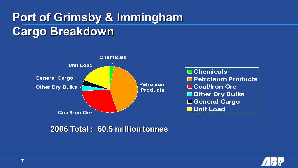 7 Port of Grimsby & Immingham Cargo Breakdown 2006 Total : 60.5 million tonnes