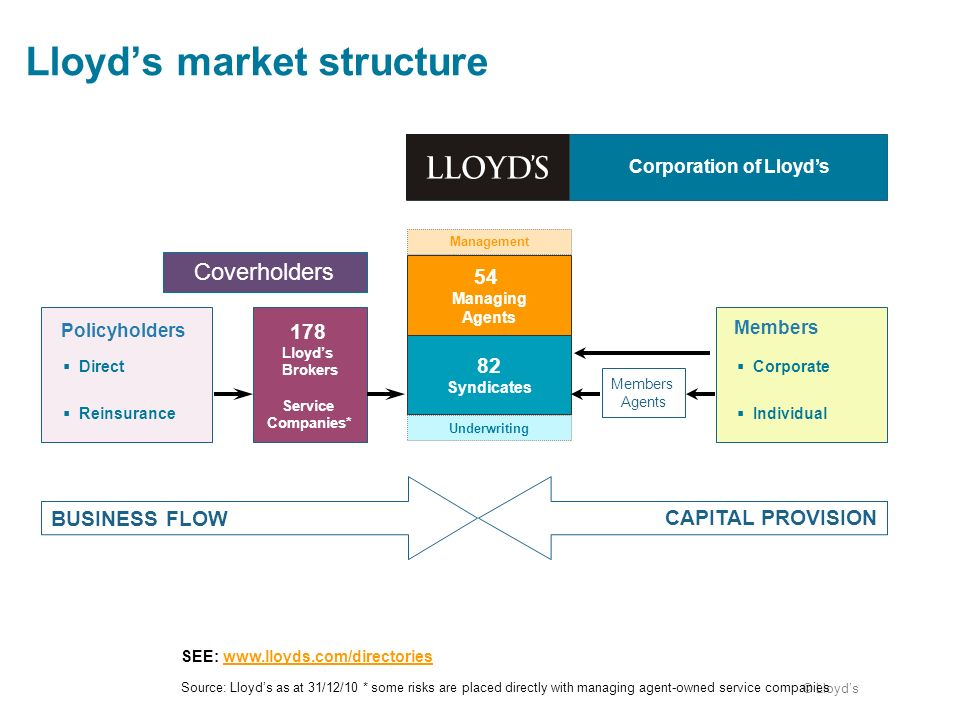 © Lloyds Lloyds market structure Source: Lloyds as at 31/12/10 * some risks are placed directly with managing agent-owned service companies Members Po