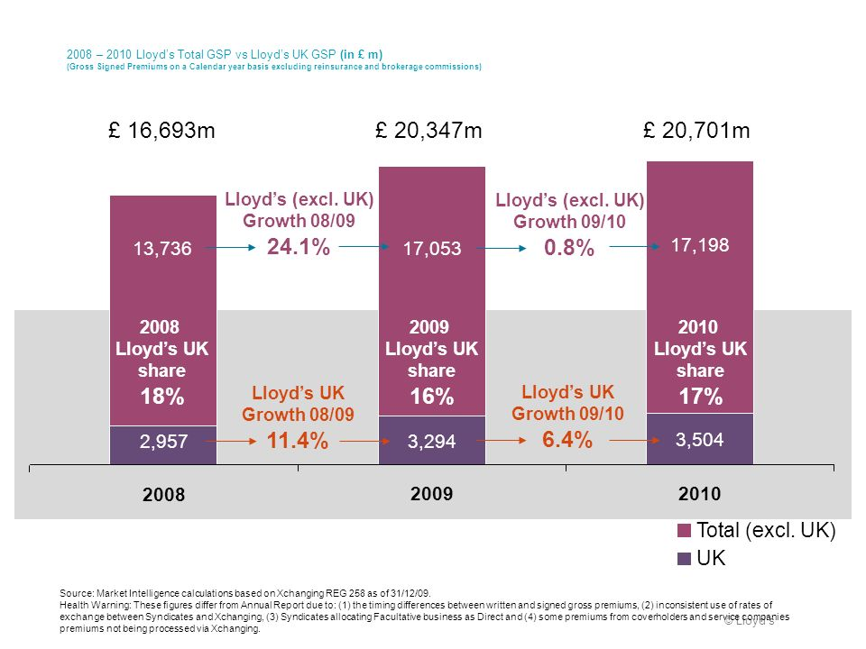 © Lloyds 2008 – 2010 Lloyds Total GSP vs Lloyds UK GSP (in £ m) (Gross Signed Premiums on a Calendar year basis excluding reinsurance and brokerage co