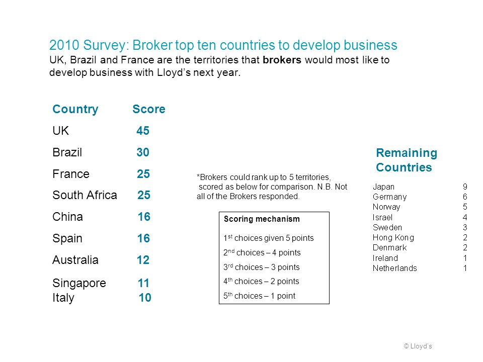 © Lloyds 2010 Survey: Broker top ten countries to develop business UK, Brazil and France are the territories that brokers would most like to develop b