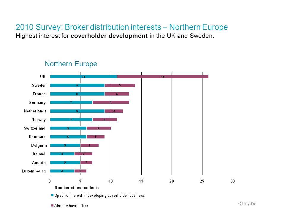 © Lloyds 2010 Survey: Broker distribution interests – Northern Europe Highest interest for coverholder development in the UK and Sweden. Northern Euro