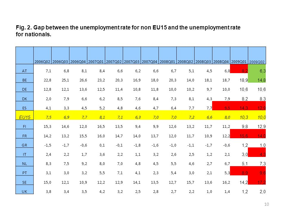 10 Fig. 2. Gap between the unemployment rate for non EU15 and the unemployment rate for nationals.