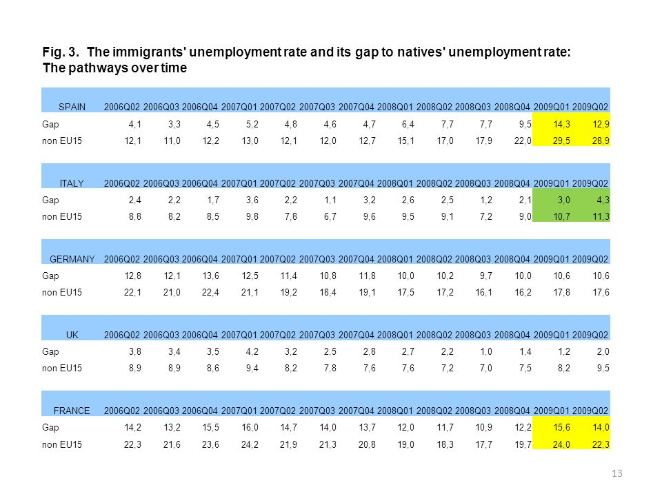 13 Fig. 3. The immigrants' unemployment rate and its gap to natives' unemployment rate: The pathways over time SPAIN2006Q022006Q032006Q042007Q012007Q0