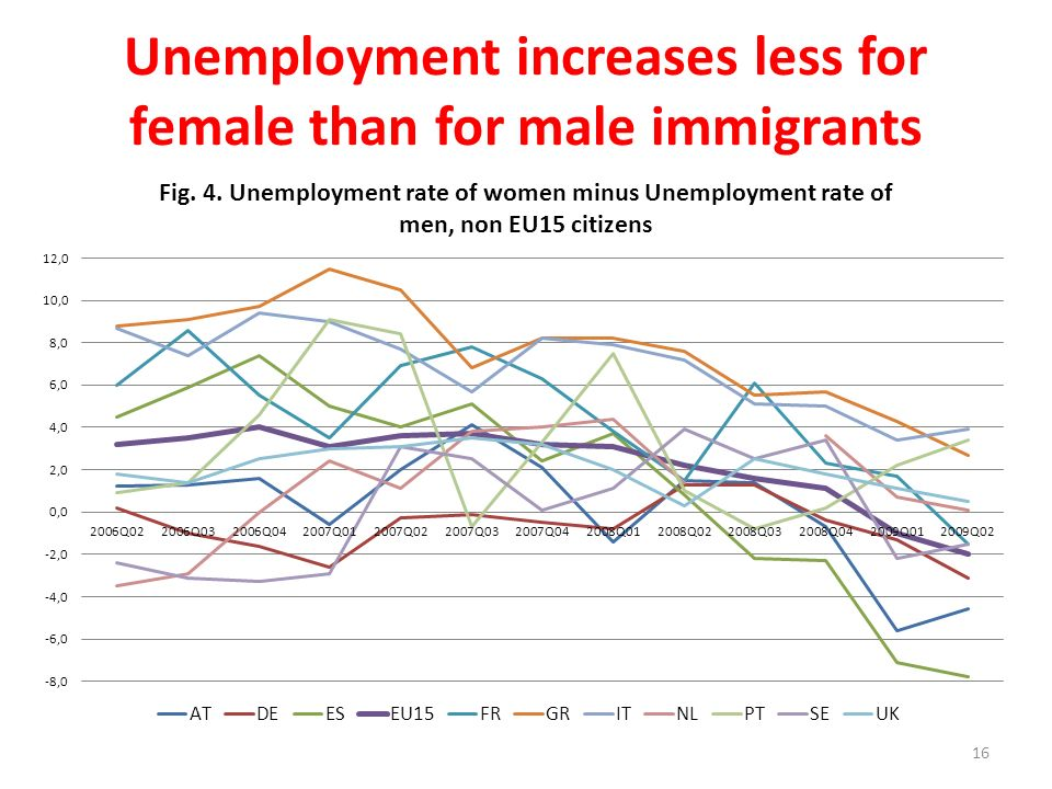 Unemployment increases less for female than for male immigrants 16