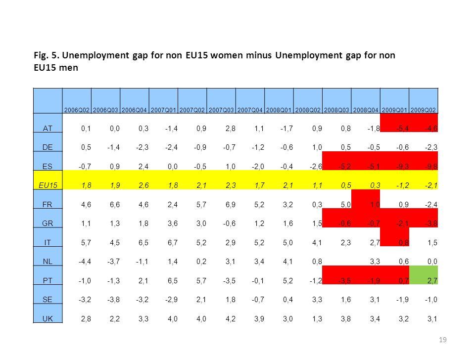 19 Fig. 5. Unemployment gap for non EU15 women minus Unemployment gap for non EU15 men 2006Q022006Q032006Q042007Q012007Q022007Q032007Q042008Q012008Q02