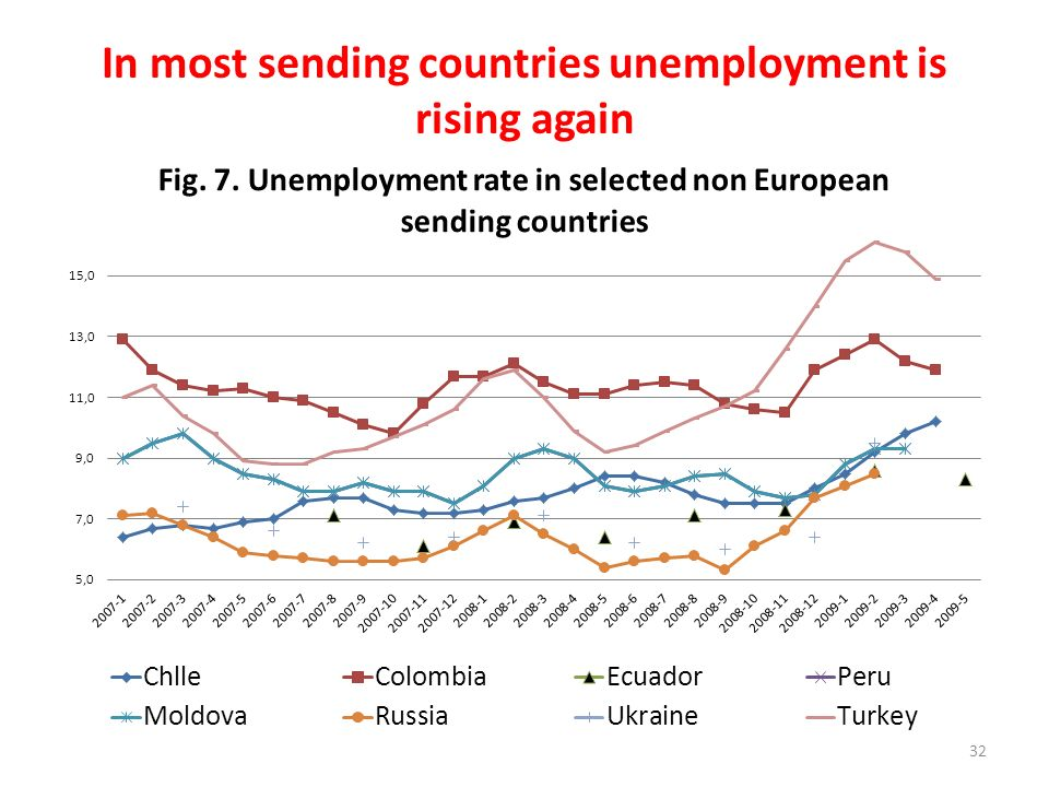 In most sending countries unemployment is rising again 32
