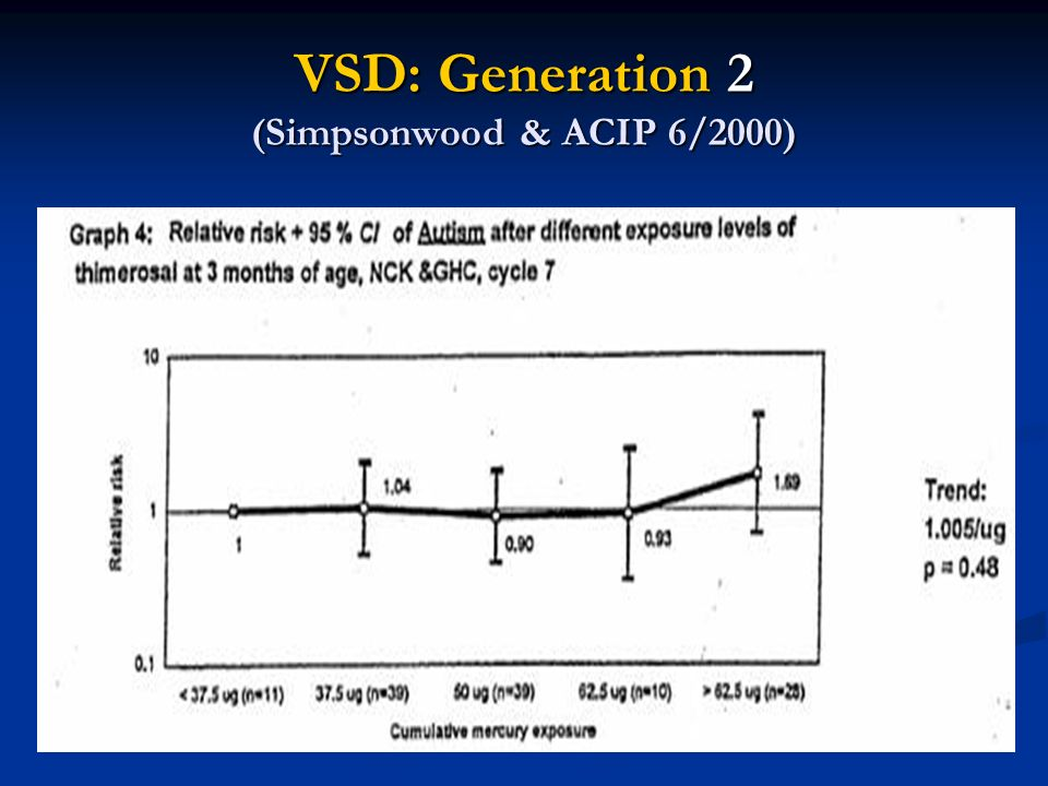 VSD: Generation 2 (Simpsonwood & ACIP 6/2000)