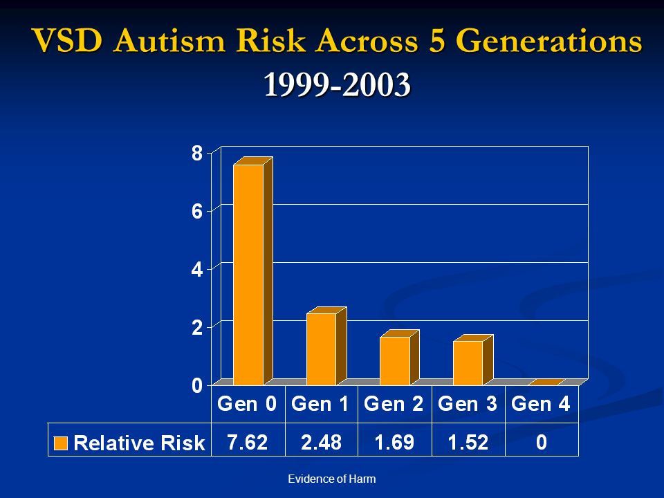 Evidence of Harm VSD Autism Risk Across 5 Generations 1999-2003