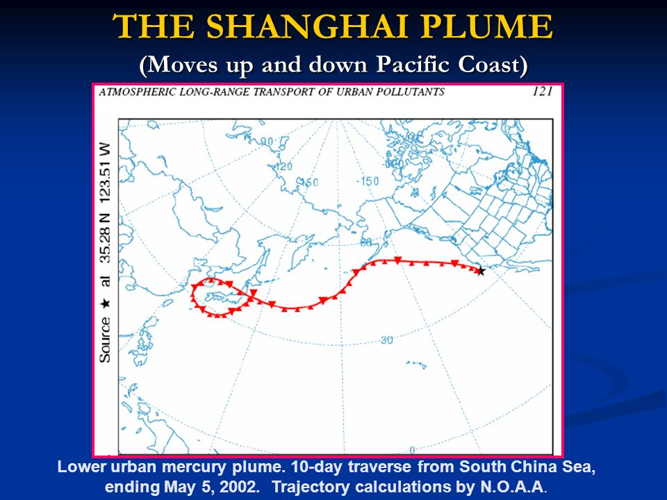 THE SHANGHAI PLUME (Moves up and down Pacific Coast) Lower urban mercury plume.
