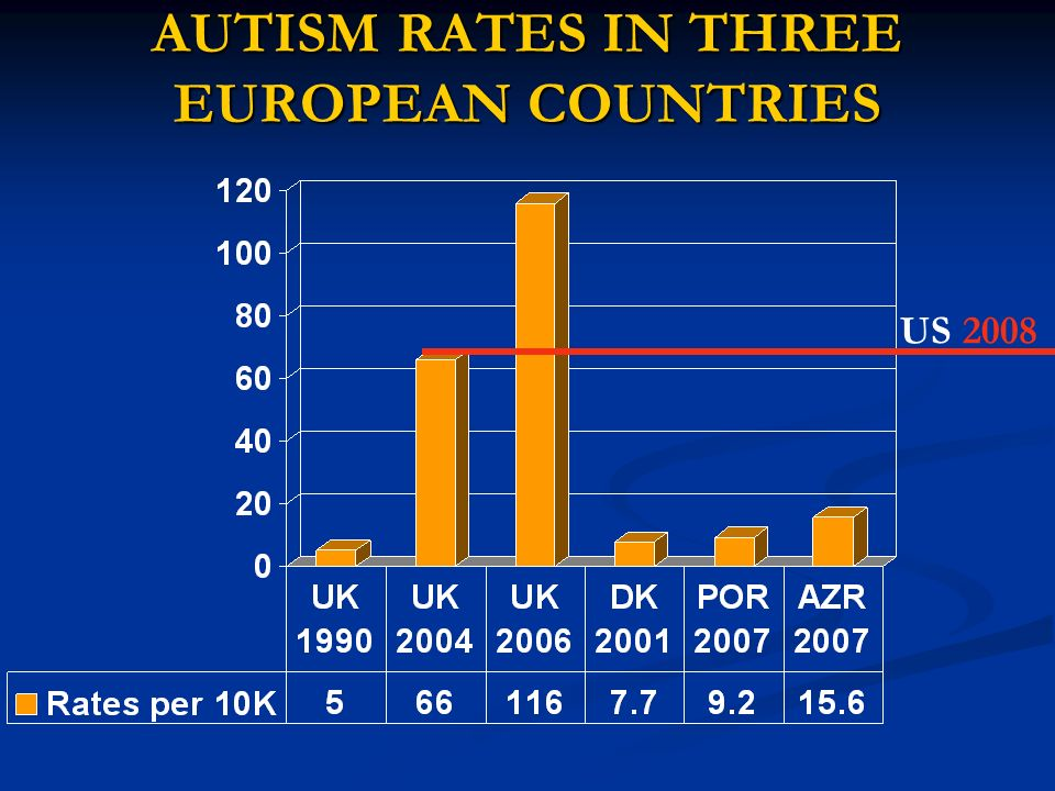 AUTISM RATES IN THREE EUROPEAN COUNTRIES US 2008