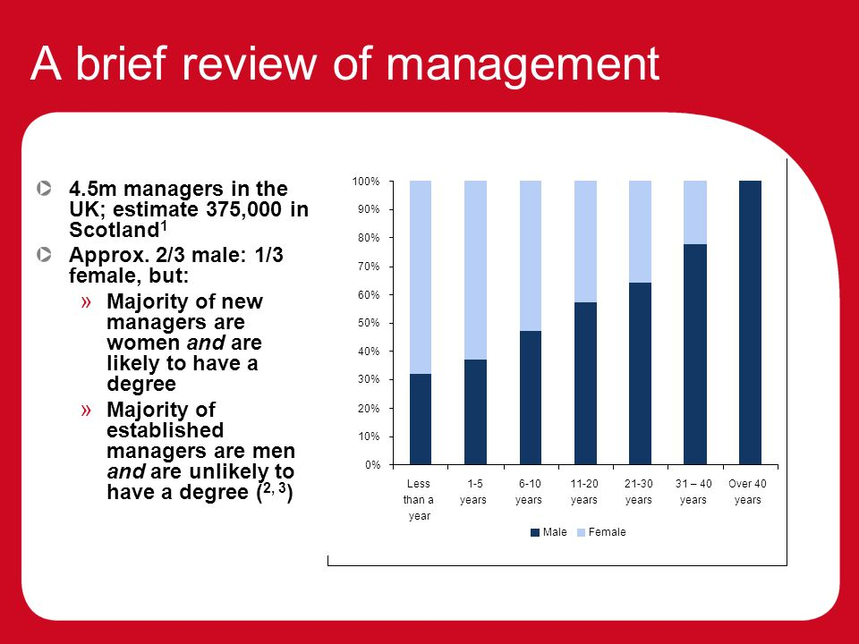 A brief review of management 4.5m managers in the UK; estimate 375,000 in Scotland 1 Approx.