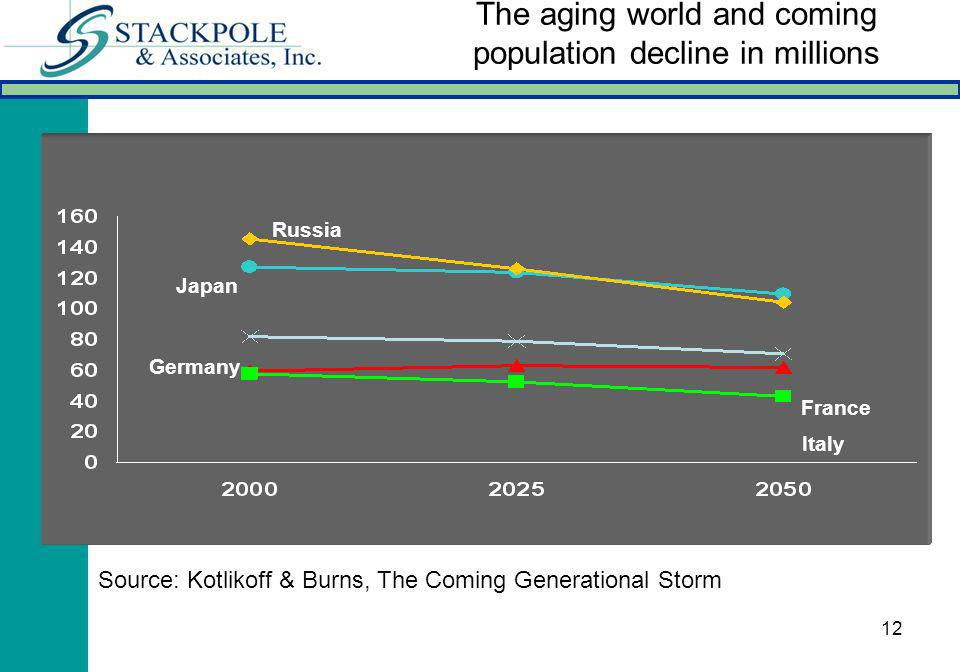 12 The aging world and coming population decline in millions Russia Japan Germany France Italy Source: Kotlikoff & Burns, The Coming Generational Stor