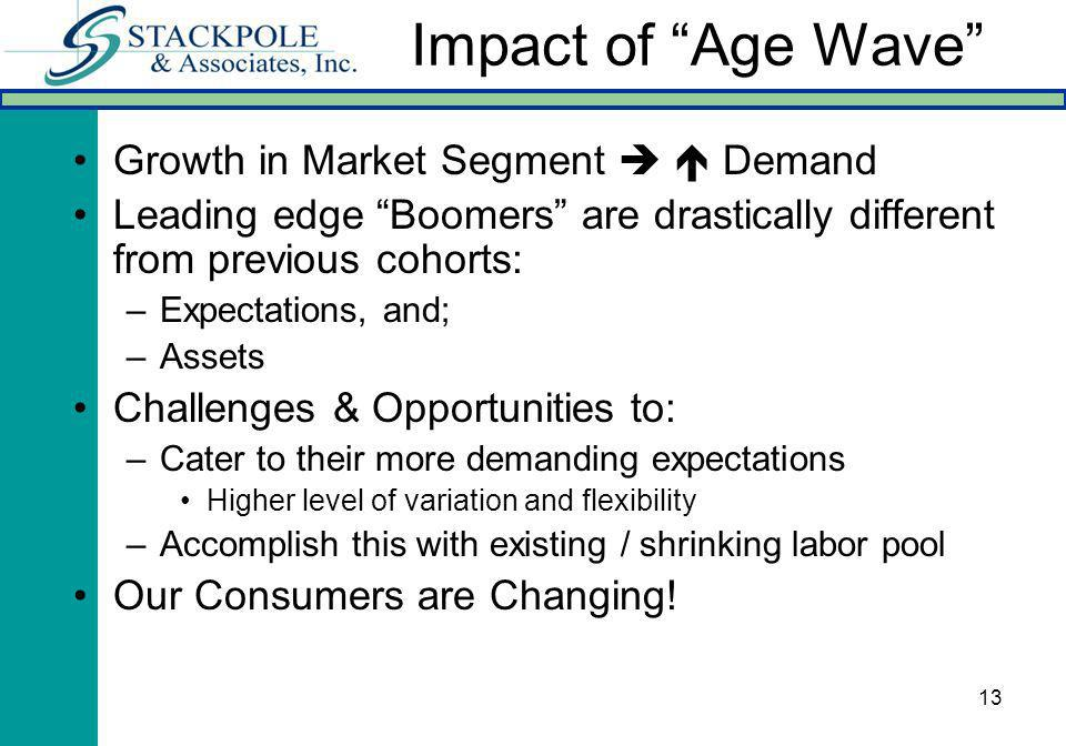 13 Impact of Age Wave Growth in Market Segment Demand Leading edge Boomers are drastically different from previous cohorts: –Expectations, and; –Assets Challenges & Opportunities to: –Cater to their more demanding expectations Higher level of variation and flexibility –Accomplish this with existing / shrinking labor pool Our Consumers are Changing!