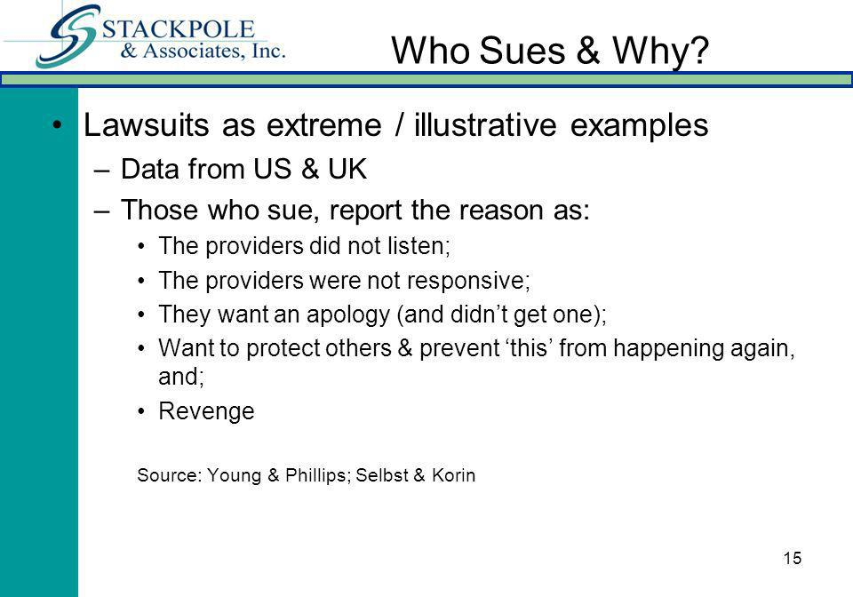 15 Who Sues & Why? Lawsuits as extreme / illustrative examples –Data from US & UK –Those who sue, report the reason as: The providers did not listen;