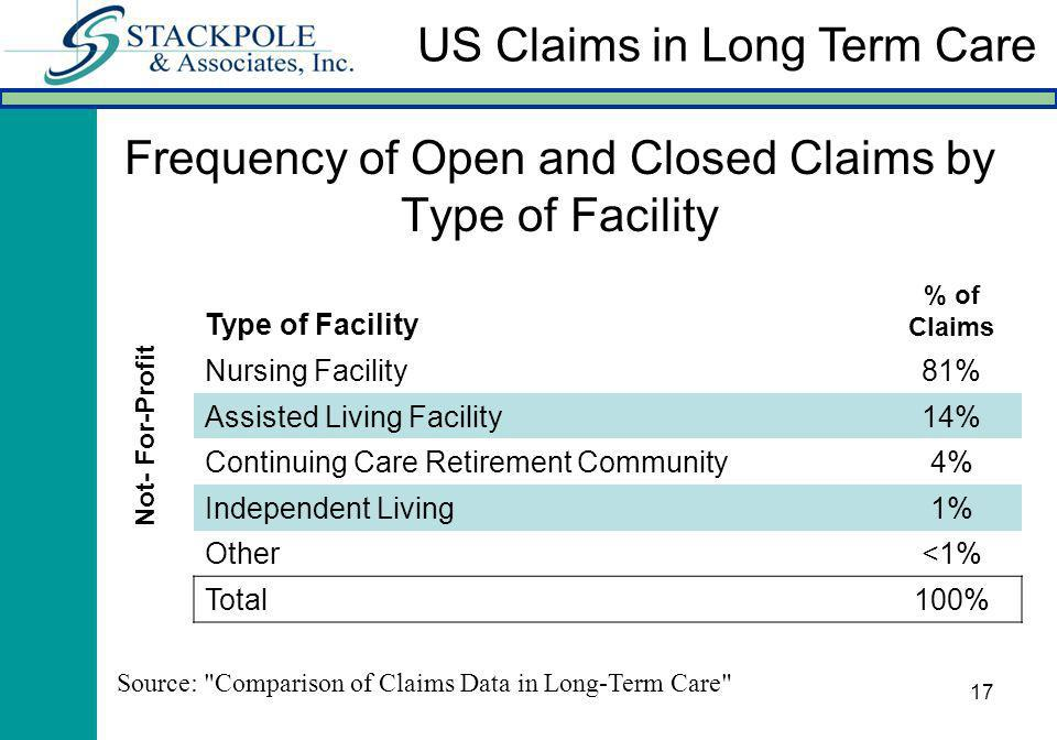 17 Frequency of Open and Closed Claims by Type of Facility Type of Facility % of Claims Nursing Facility81% Assisted Living Facility14% Continuing Care Retirement Community4% Independent Living1% Other<1% Total100% Not- For-Profit Source: Comparison of Claims Data in Long-Term Care US Claims in Long Term Care