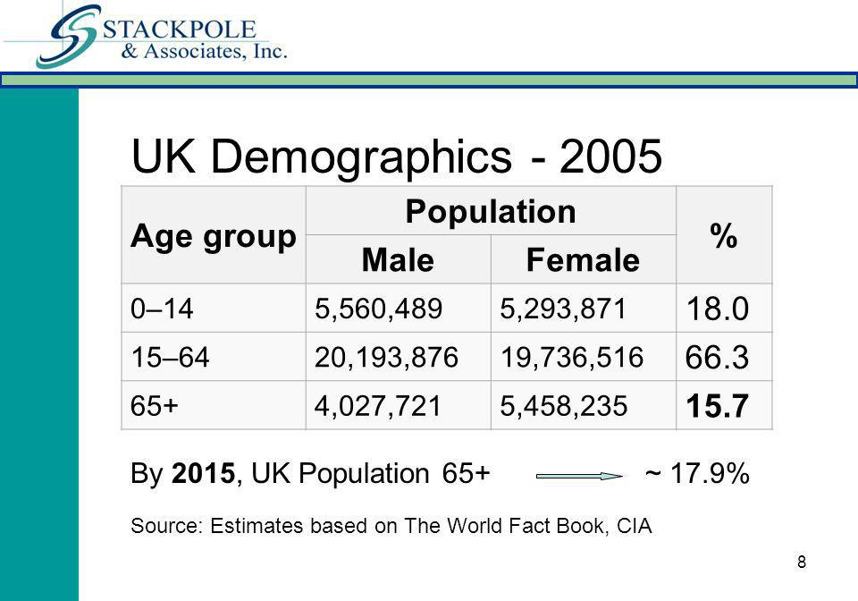 8 Age group Population % MaleFemale 0–145,560,4895,293,871 18.0 15–6420,193,87619,736,516 66.3 65+4,027,7215,458,235 15.7 UK Demographics - 2005 By 20