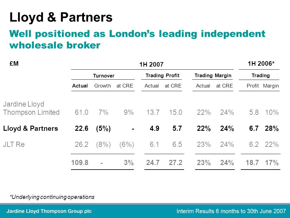 Lloyd & Partners *Underlying continuing operations Well positioned as Londons leading independent wholesale broker Jardine Lloyd Thompson Limited61.07%9%13.715.022%24%5.810% Lloyd & Partners22.6(5%)-4.95.722%24%6.728% JLT Re26.2(8%)(6%)6.16.523%24%6.222% 109.8-3%24.727.223%24%18.717% Actual Growth at CREActualat CREActualat CREProfitMargin 1H 2007 1H 2006* Turnover Trading ProfitTrading MarginTrading £M