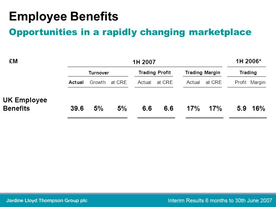 Employee Benefits Actual Growth at CREActualat CREActualat CREProfitMargin 1H 2007 1H 2006* Turnover Trading ProfitTrading MarginTrading £M UK Employee Benefits39.65%5%6.66.617%17%5.916% Opportunities in a rapidly changing marketplace