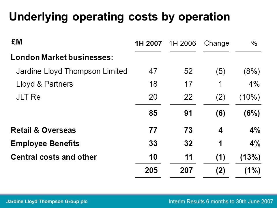 £M Underlying operating costs by operation Jardine Lloyd Thompson Limited4752(5)(8%) Lloyd & Partners181714% JLT Re2022(2)(10%) 8591(6)(6%) London Market businesses: 1H 2007 Change %1H 2006 Retail & Overseas777344% Employee Benefits333214% Central costs and other1011(1)(13%) 205207(2)(1%)