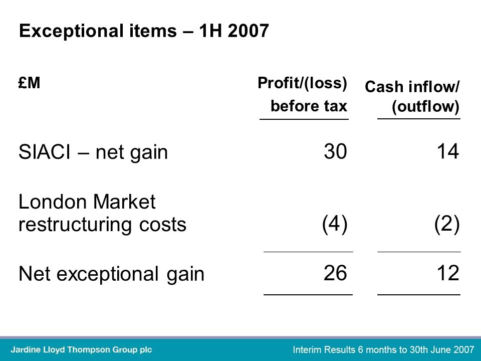 Exceptional items – 1H 2007 £M Profit/(loss) before tax Cash inflow/ (outflow) SIACI – net gain 3014 London Market restructuring costs (4)(2) Net exceptional gain 2612