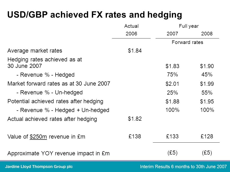 200620072008 Forward rates Average market rates $1.84 Hedging rates achieved as at 30 June 2007 $1.83$1.90 - Revenue % - Hedged 75%45% Market forward rates as at 30 June 2007 $2.01$1.99 - Revenue % - Un-hedged 25%55% Potential achieved rates after hedging $1.88$1.95 - Revenue % - Hedged + Un-hedged 100% Actual achieved rates after hedging $1.82 Value of $250m revenue in £m £138£133£128 Approximate YOY revenue impact in £m (£5) Full yearActual