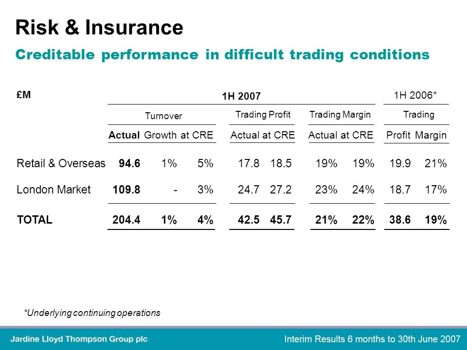 Risk & Insurance 1H 2007 1H 2006* Turnover Trading ProfitTrading MarginTrading Actual Growth at CREActual at CREActualat CREProfitMargin Retail & Overseas94.61%5%17.818.519%19%19.921% London Market109.8-3%24.727.223%24%18.717% TOTAL204.41%4%42.545.721%22%38.619% *Underlying continuing operations £M Creditable performance in difficult trading conditions