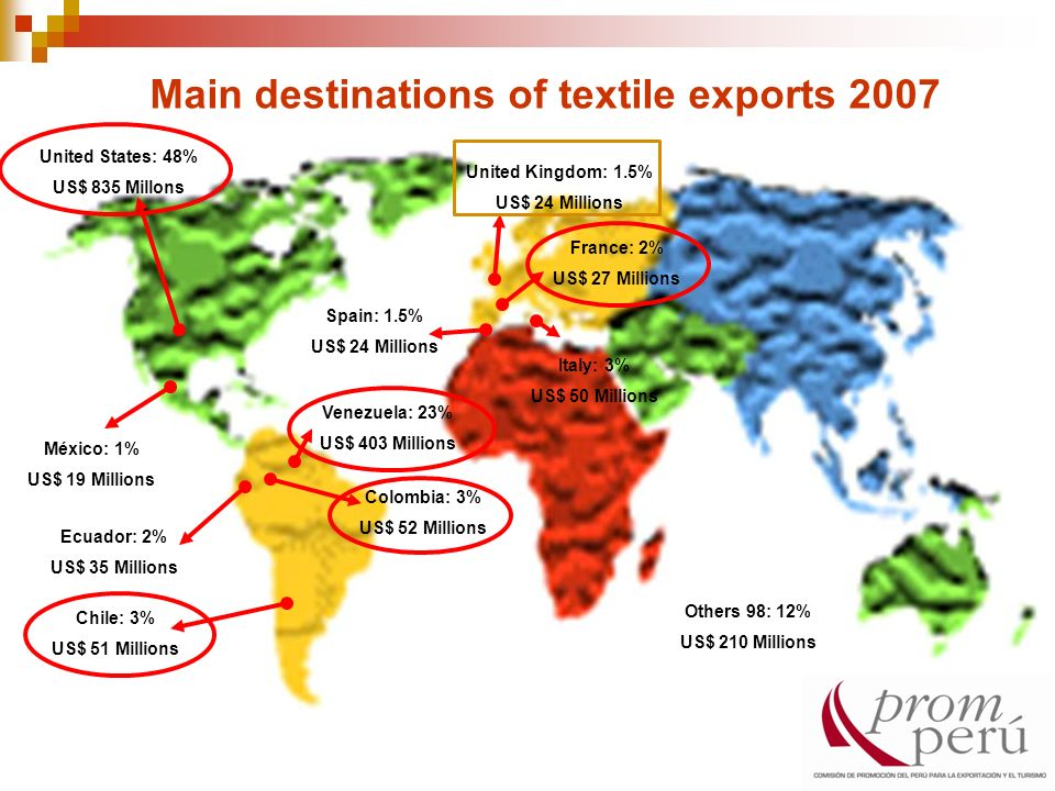 Main destinations of textile exports 2007 United States: 48% US$ 835 Millons Colombia: 3% US$ 52 Millions Chile: 3% US$ 51 Millions Venezuela: 23% US$