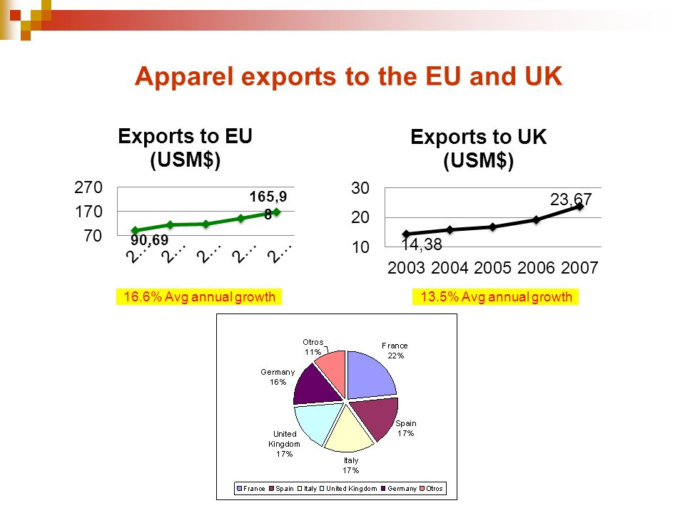 16.6% Avg annual growth Apparel exports to the EU and UK 13.5% Avg annual growth