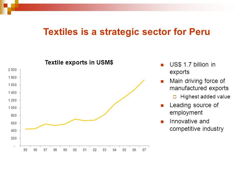 Textiles is a strategic sector for Peru US$ 1.7 billion in exports Main driving force of manufactured exports Highest added value Leading source of employment Innovative and competitive industry