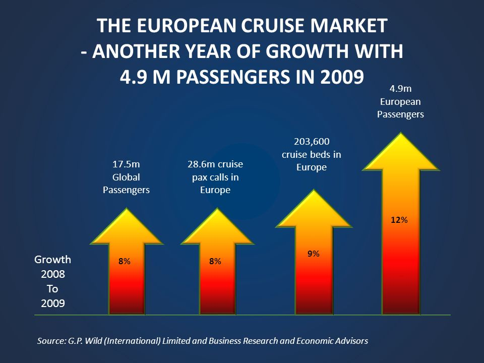 THE EUROPEAN CRUISE MARKET - ANOTHER YEAR OF GROWTH WITH 4.9 M PASSENGERS IN 2009 Growth 2008 To 2009 8% 9% 12% 17.5m Global Passengers 28.6m cruise pax calls in Europe 203,600 cruise beds in Europe 4.9m European Passengers Source: G.P.
