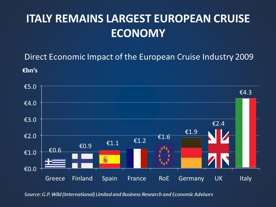 TOTAL OUTPUT IMPACT OF EUROPEAN CRUISE INDUSTRY HAS GROWN 79% SINCE 2005 Total Output Impacts of the European Cruise Industry 2005-2009 Source: G.P.