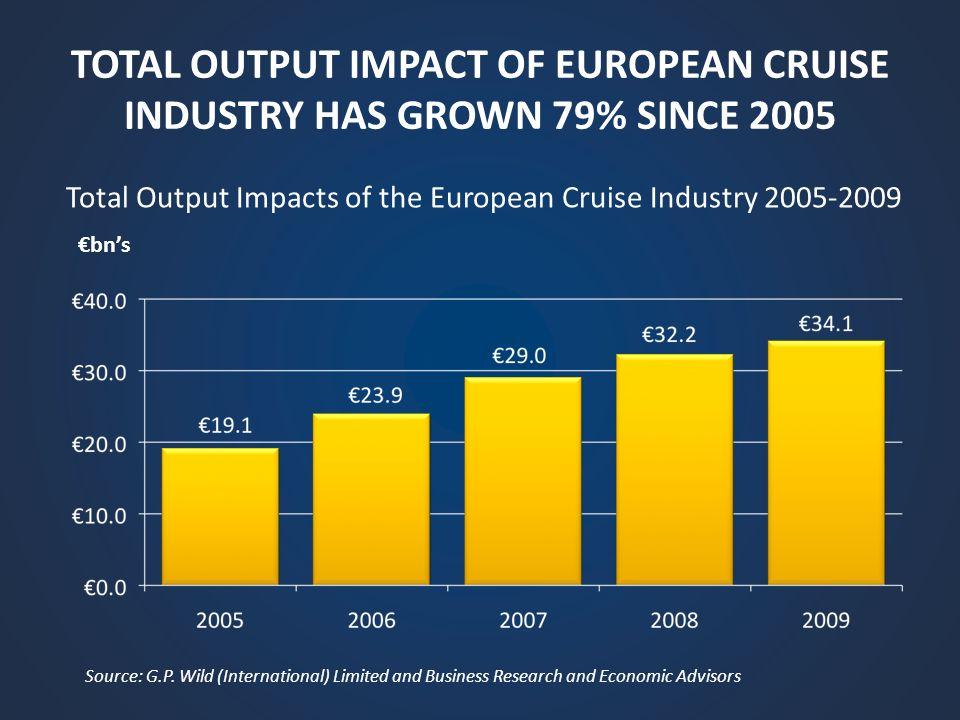 TOTAL OUTPUT IMPACT OF EUROPEAN CRUISE INDUSTRY HAS GROWN 79% SINCE 2005 Total Output Impacts of the European Cruise Industry 2005-2009 Source: G.P. W