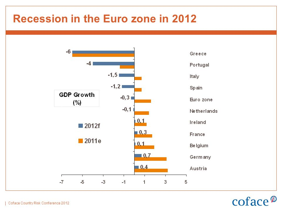 Coface Country Risk Conference 2012 Recession in the Euro zone in 2012