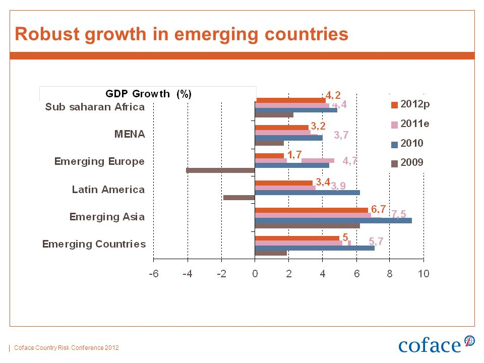 Coface Country Risk Conference 2012 Robust growth in emerging countries