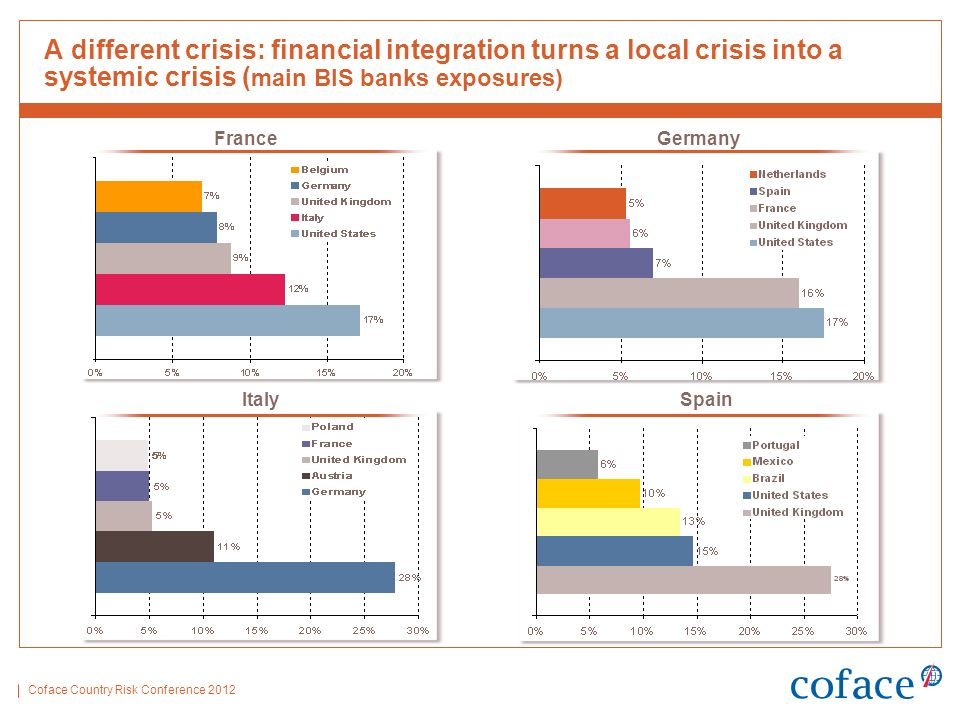 Coface Country Risk Conference 2012 A different crisis: financial integration turns a local crisis into a systemic crisis ( main BIS banks exposures)