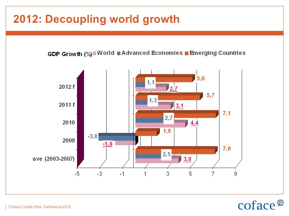 Coface Country Risk Conference 2012 2012: Decoupling world growth