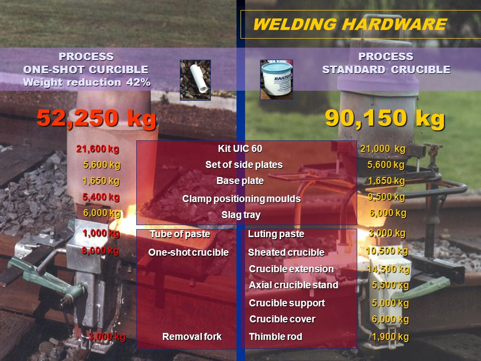 Reduction in Equipment Weight Save 42% of welding equipment weight using the one shot crucible technology.