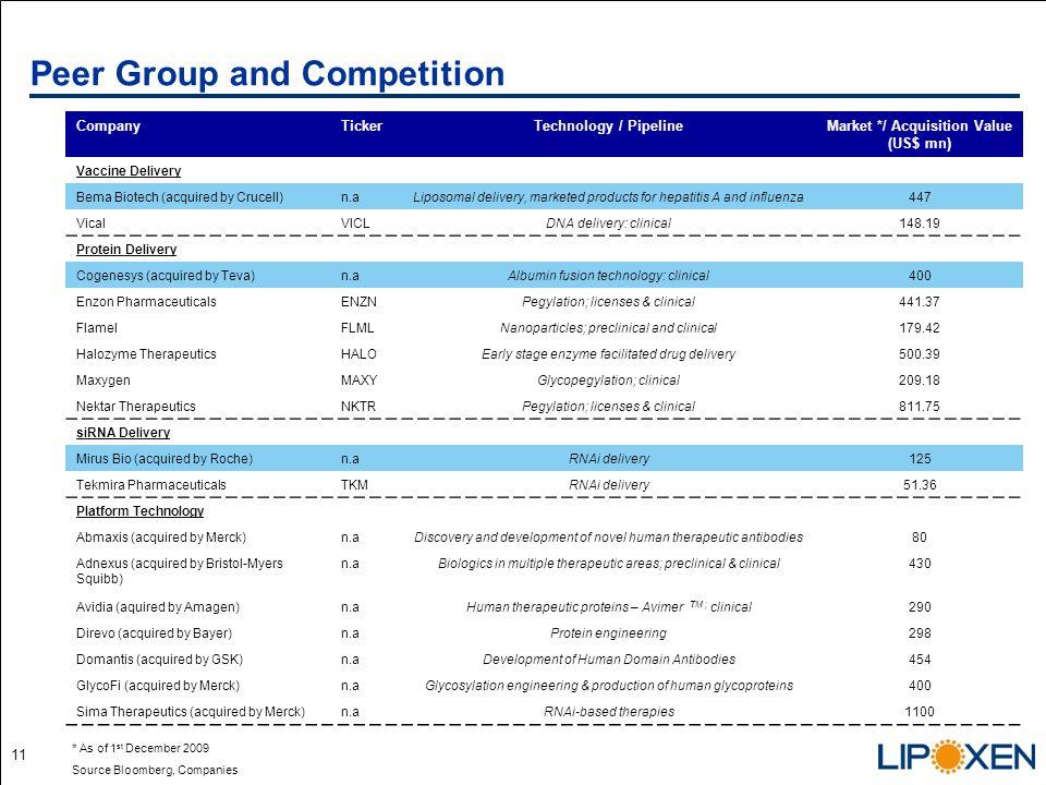 10 3. siRNAblate : Gene silencing platform Source: Lipoxen