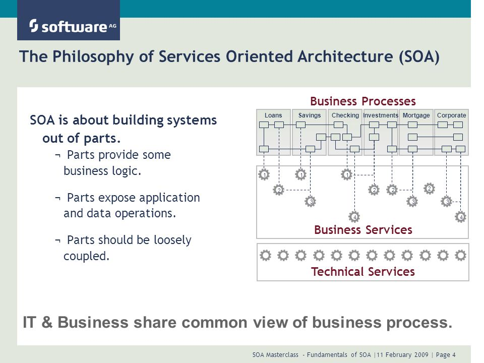 SOA Masterclass - Fundamentals of SOA |11 February 2009 | Page 4 The Philosophy of Services Oriented Architecture (SOA) SOA is about building systems out of parts.