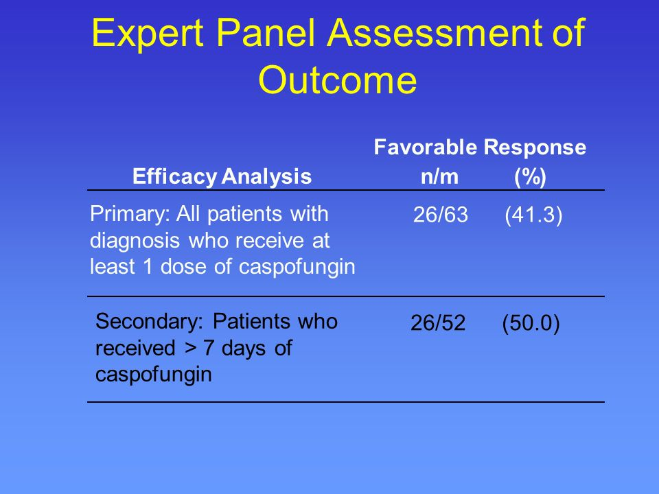 n/m Expert Panel Assessment of Outcome Efficacy Analysis Primary: All patients with diagnosis who receive at least 1 dose of caspofungin Secondary: Patients who received > 7 days of caspofungin 26/63 (41.3) 26/52 (50.0) Favorable Response (%)