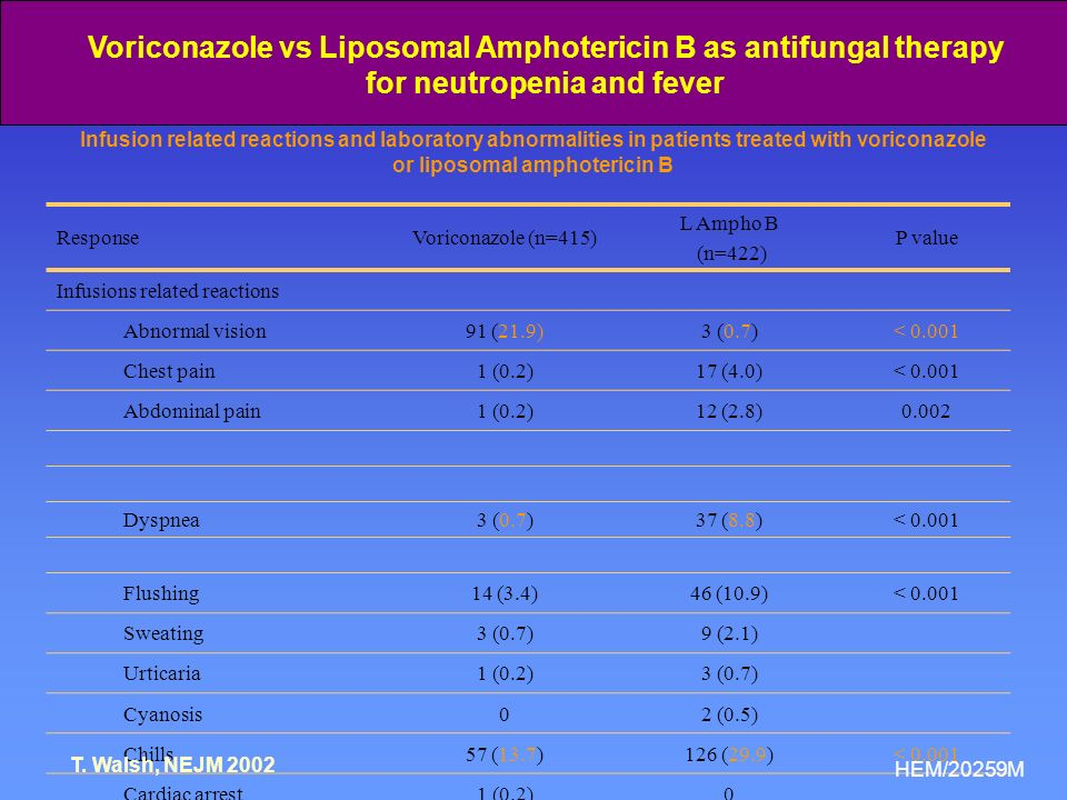 Breakthrough infections Fewer in voriconazole arm than ambisome arm VoriconazoleAmbisome 1.9%5.0% Adjusted for death – FDA analysis VoriconazoleAmbisome 9.2% (38/415)%9.2% (39/422)% Walsh et al, 2002 HEM/20288M