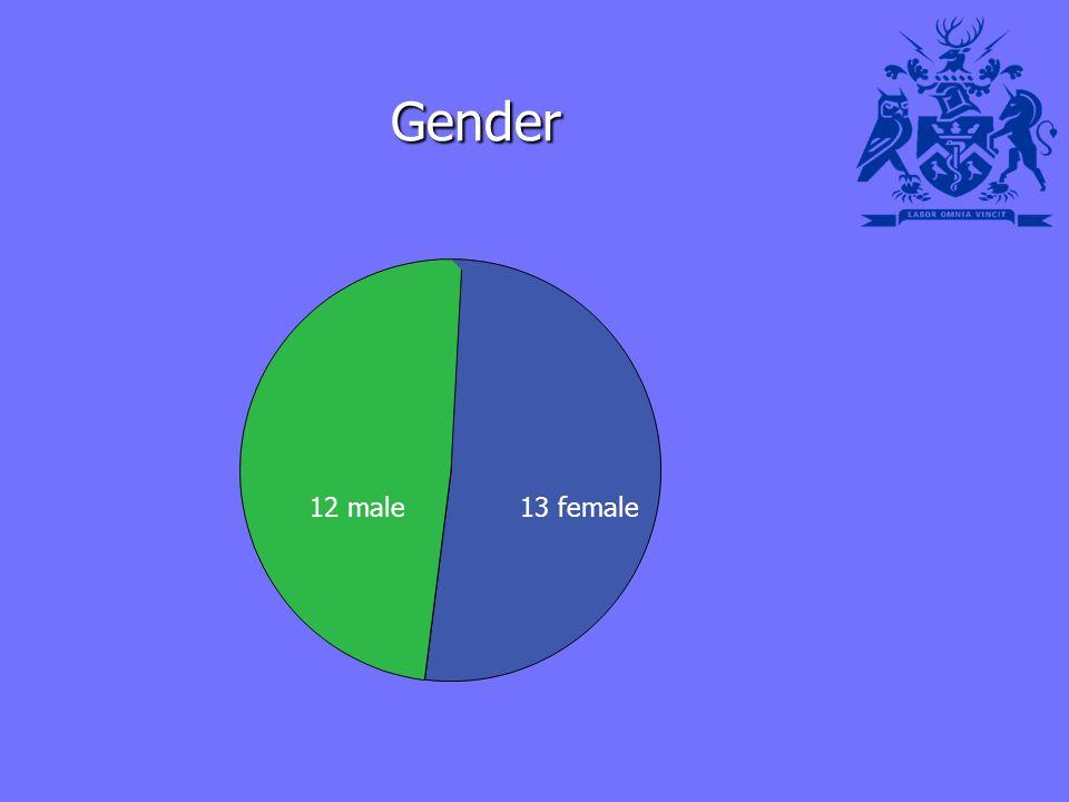 Gender Gender 13 female12 male