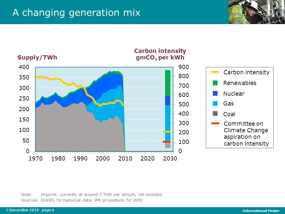3 December 2010 page International Power 4 A changing generation mix Supply/TWh Carbon intensity gmCO 2 per kWh Note:Imports, currently at around 7 TW