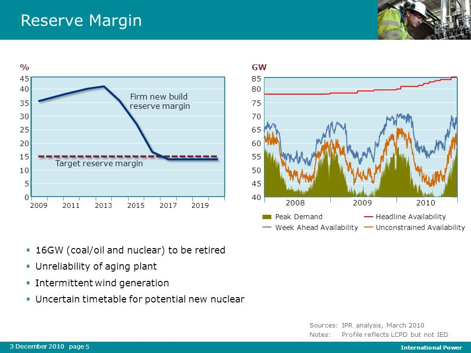 3 December 2010 page International Power 5 Reserve Margin Sources:IPR analysis, March 2010 Notes:Profile reflects LCPD but not IED 16GW (coal/oil and
