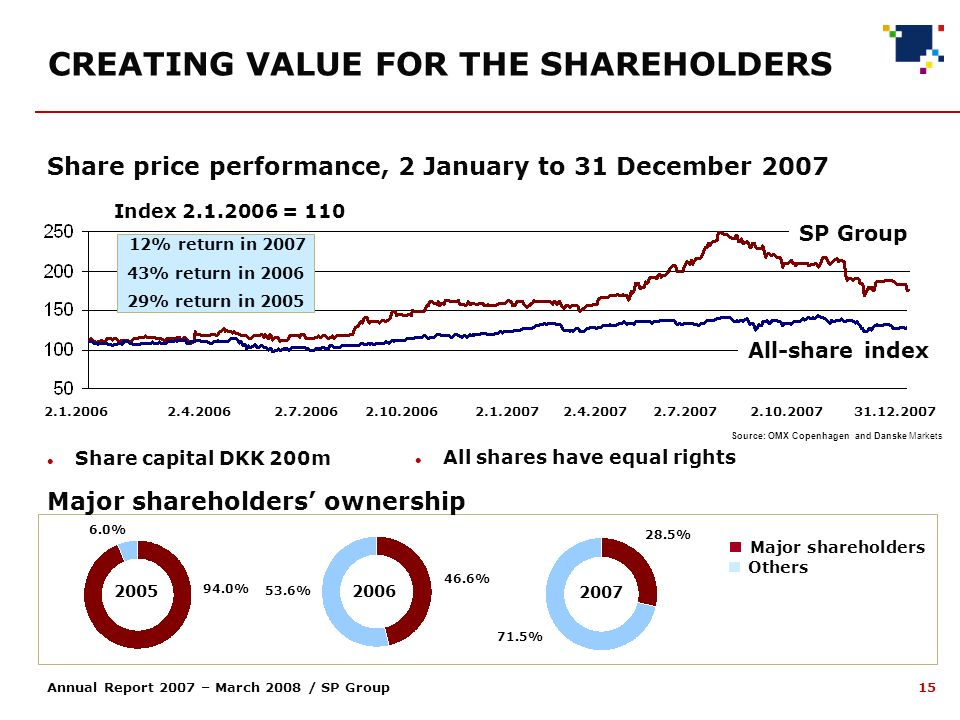15 Annual Report 2007 – March 2008 / SP Group CREATING VALUE FOR THE SHAREHOLDERS Index 2.1.2006 = 110 Omsætning Kurs Share price performance, 2 January to 31 December 2007 12% return in 2007 43% return in 2006 29% return in 2005 SP Group Source: OMX Copenhagen and Danske Markets All-share index 2.1.20062.7.20062.10.20062.4.20062.1.20072.4.20072.7.20072.10.200731.12.2007 Share capital DKK 200m All shares have equal rights 2007 2005 Major shareholders ownership Major shareholders Others 2006 6.0% 94.0% 53.6% 46.6% 28.5% 71.5%