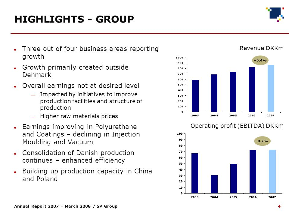4 Annual Report 2007 – March 2008 / SP Group HIGHLIGHTS - GROUP Revenue DKKm +5.4% Operating profit (EBITDA) DKKm -0.7% Three out of four business areas reporting growth Growth primarily created outside Denmark Overall earnings not at desired level Impacted by initiatives to improve production facilities and structure of production Higher raw materials prices Earnings improving in Polyurethane and Coatings – declining in Injection Moulding and Vacuum Consolidation of Danish production continues – enhanced efficiency Building up production capacity in China and Poland