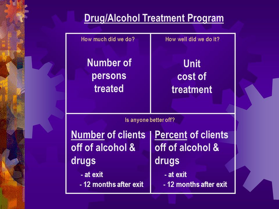 How much did we do? Drug/Alcohol Treatment Program How well did we do it? Is anyone better off? Number of persons treated Unit cost of treatment Numbe